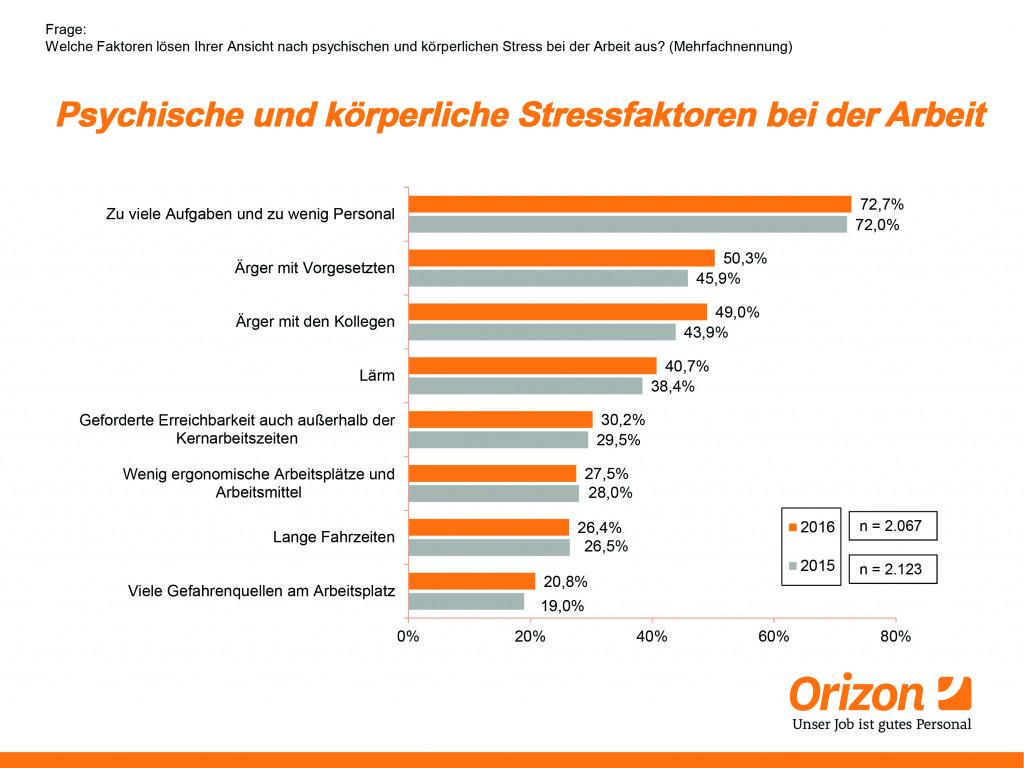 picture_Orizon_Studie_Stressfaktoren