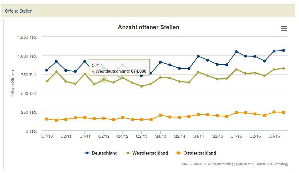 chart_IAB_Offene_Stellen_2017_Aktuelle Ergebnisse _ IAB