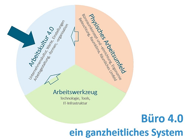 chart_teamS_Büro_4_0_600