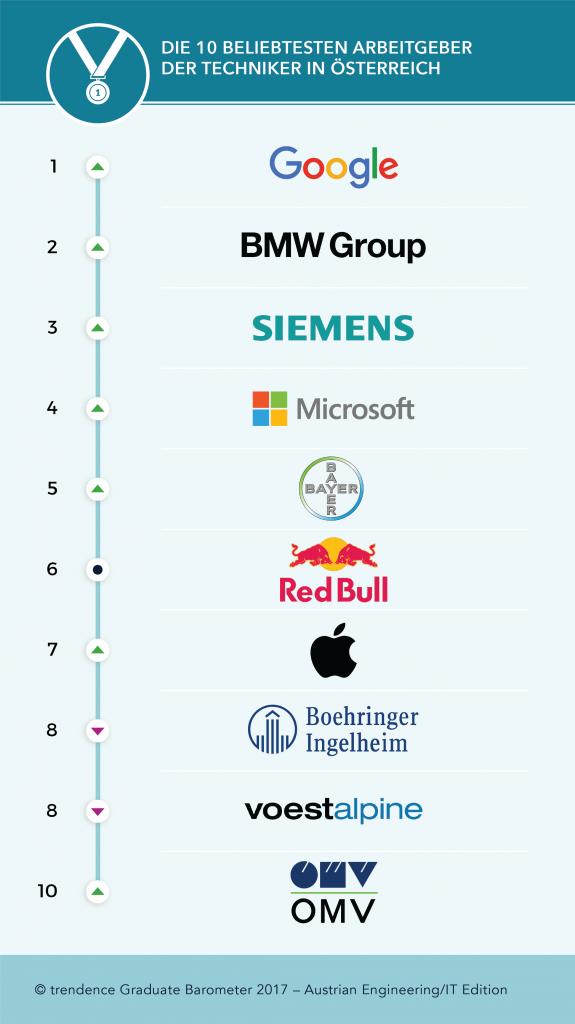 chart_trendence_Oesterreichs_Top-Arbeitgeber_Technik_2017