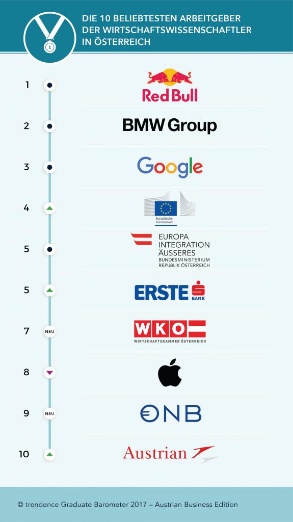 chart_trendence_Oesterreichs_Top-Arbeitgeber_Wirtschaft_2017