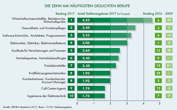 chart_DEKRA - Die 10 am häufigsten gesuchten Berufe