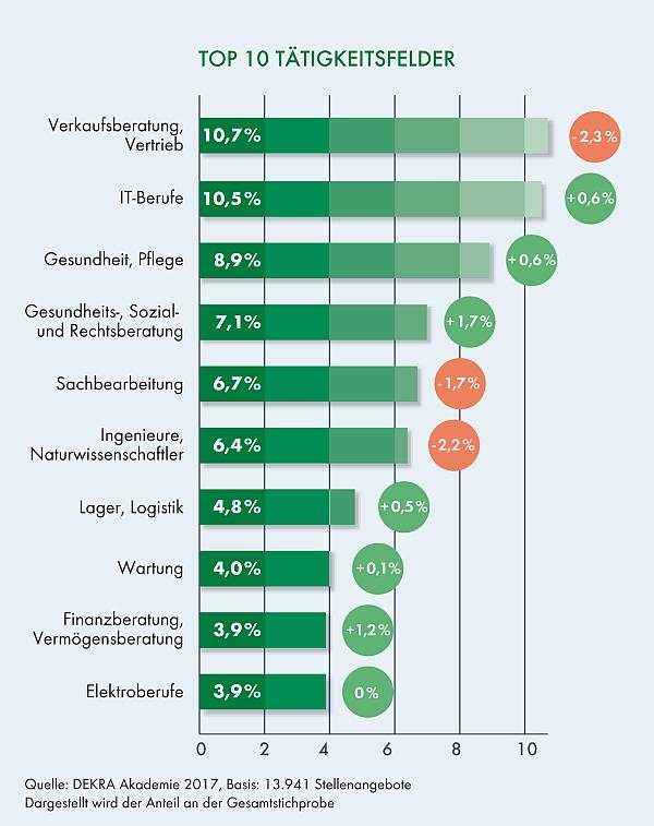 chart_DEKRA_Top 10 Tätigkeitsfelder