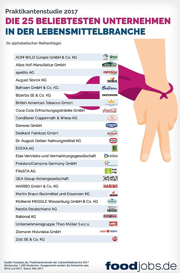 Die 25 beliebtesten Unternehmen der Lebensmittelbranche