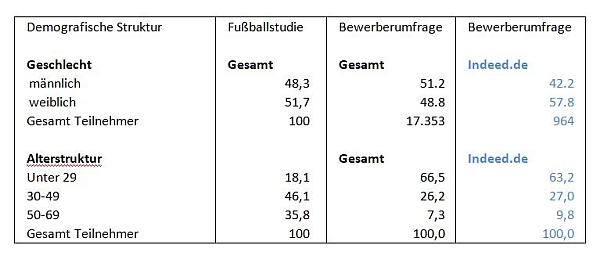 chart_fussballstudie_demografie_indeed_600