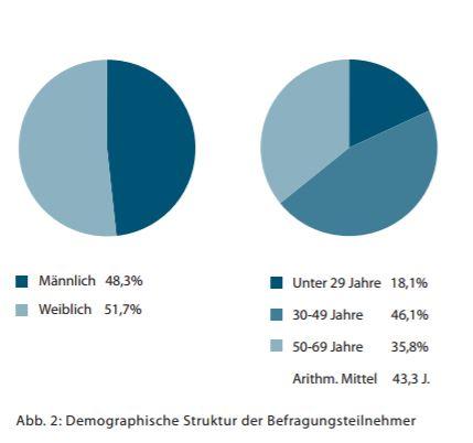 Demografische Struktur der Stadionbesucher. Quelle: Fussballstudie 2012