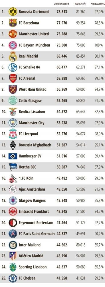 Zuschauermagnet: Top-25 Vereine