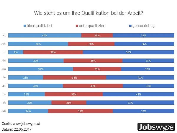 chart_jobswype_Qualifikation_Arbeitnehmer