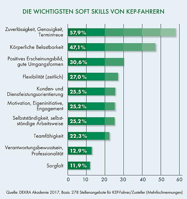 chart_DEKRA_Die wichtigsten Soft Skills von KEP-Fahrern