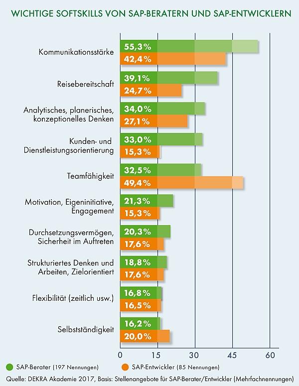 chart_DEKRA_Softskills von SAP-Beratern und SAP-Entwicklern