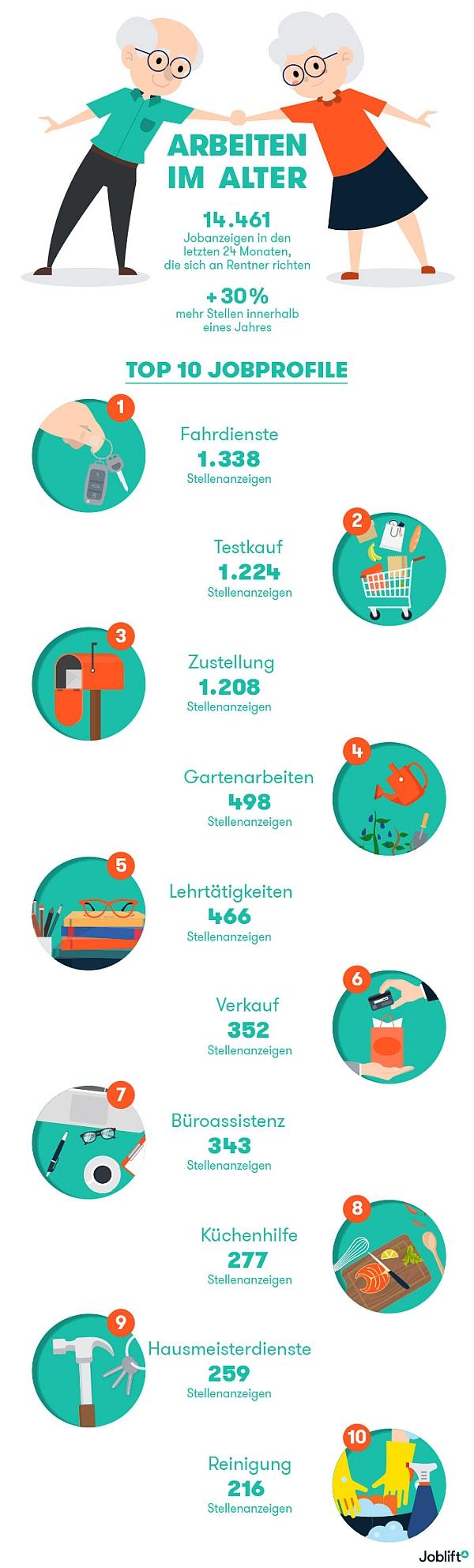 chart_joblift_Arbeiten im Alter Infografik