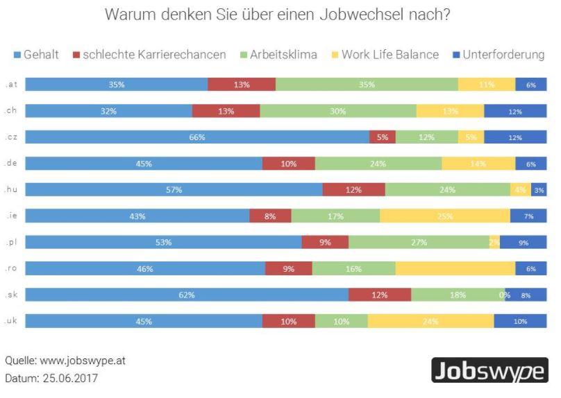 chart_jobswype_stellenwechsel_gehalt_2017