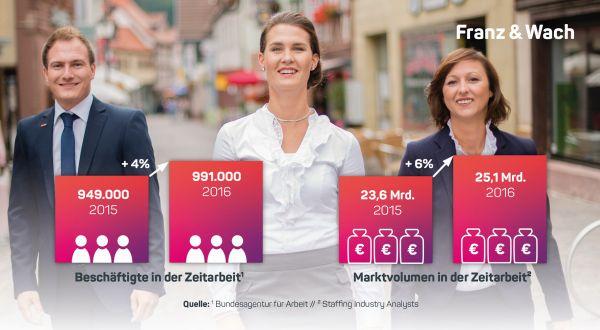 Picture_Franz_und_Wach_Wachstum in der Zeitarbeit