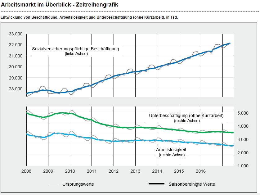 chart_Arbeitsagentur_Zeitreihe_2017