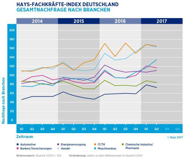 chart_Hays_Fachkraefte_Nachfrage_Branchen_2017