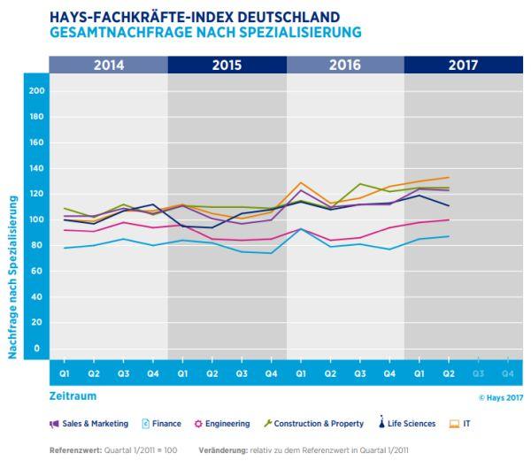 chart_Hays_Nachfrage_Spezialisten_2017_a