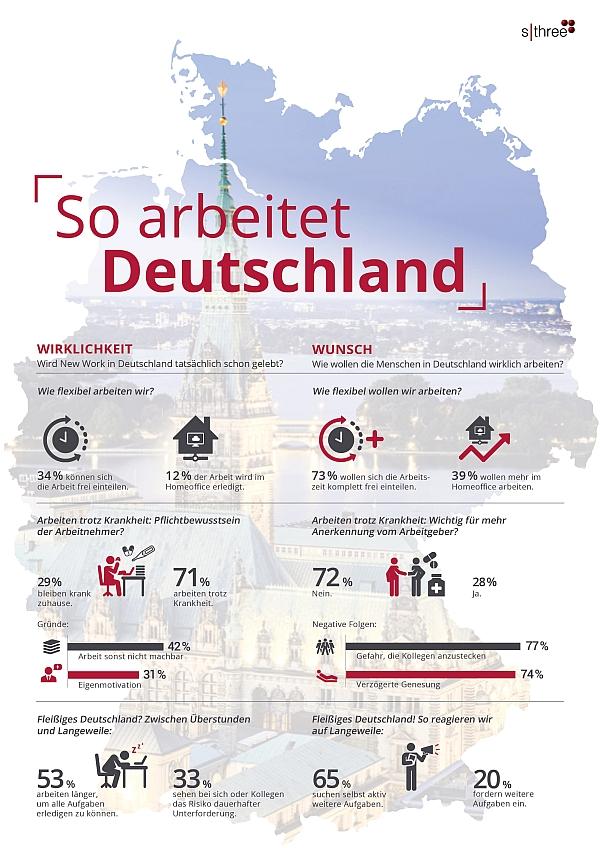 chart_SThree_So arbeitet Deutschland_Krankheit, Flexibilität und Boreout_2017_Copyright SThree