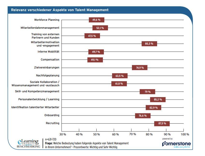 chart_cornerstone_studie_talent_management_systeme_2017