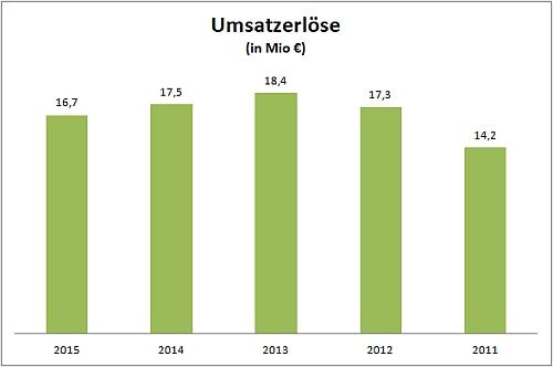Entwicklung der Umsatzerlösen 2011-2015 (Quelle: Bundesanzeiger)