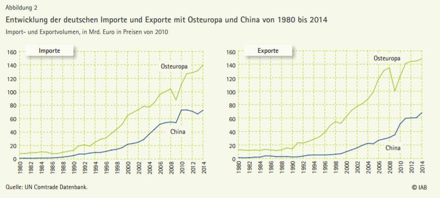 chart_IAB_Aussenhandel_2017