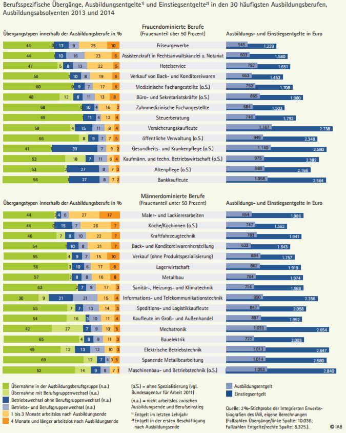 chart_IAB_Berufsausbildung_Übernahme_2017