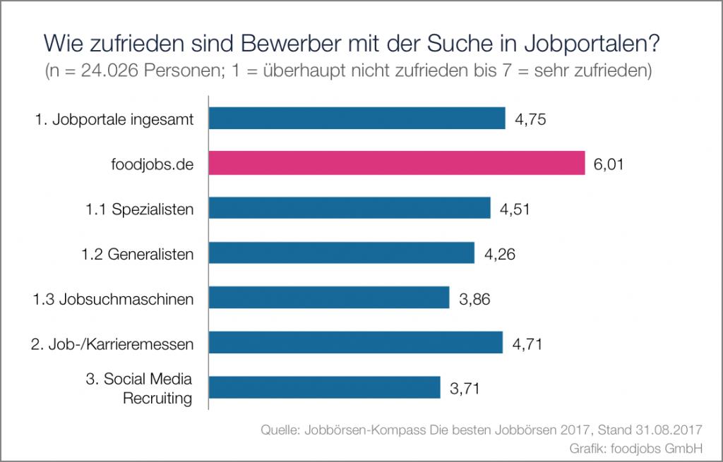 chart_foodjobs-Jobborsen-Kompass_2017