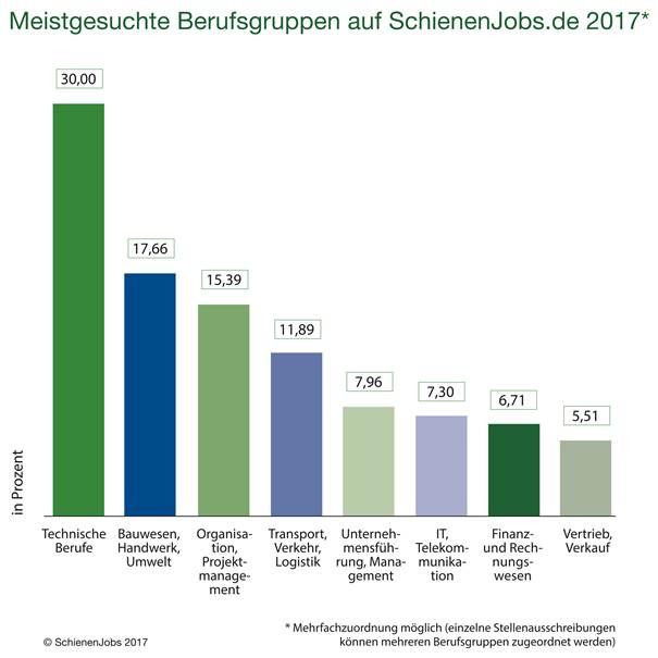 chart_schienenjobs_Fachkräftemangel_2017