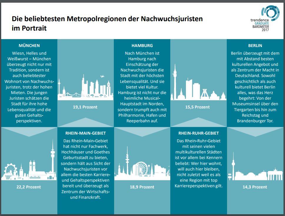 chart_trendence_2017_Metropolen_Nachwuchsjuristen