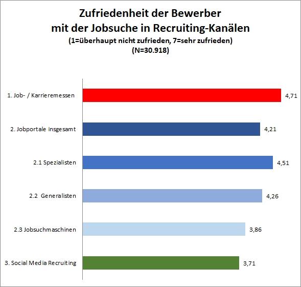 Ergebnis Jobbörsen-Kompass-Umfrage