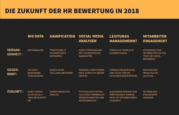 Arbeitsplatz der Zukunft Schöne neue Bürowelt. In Deutschland werden Arbeitsplätze abgebaut - auch in wörtlichem Sinn. Viele Firmen entlassen Mitarbeiter, andere schaffen nur Schreibtische und.