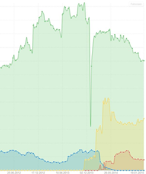 Sistrix Sichtbarkeitsindex Kimeta (grün) icJobs.de (blau) Jobbörse.com (rot) de.indeed.com (gelb) vom 23.1.2015
