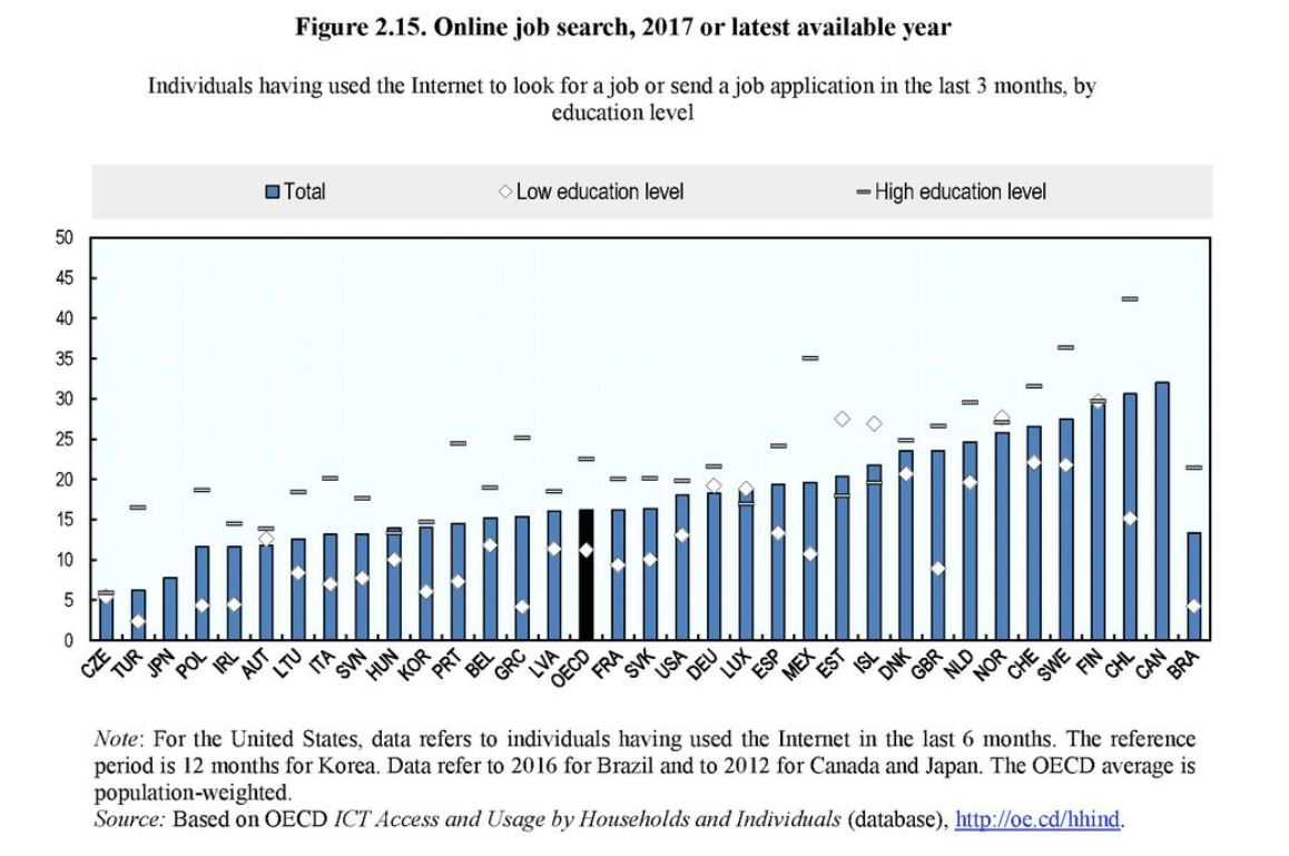 OECD, Better Life Index, How's Life in the Digital Age, Work-life-Balance, digitale Technologie, Soziale Netzwerke, digitale Kompetenz, Online Job Search, Crosswater Job Guide,