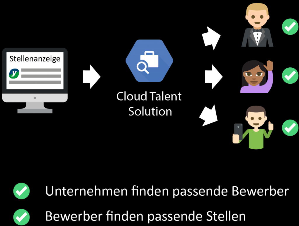 Google Cloud Talent Solution, KMU, KI-Läsung, Yourfirm.de, Machine-Learning Technologie, Hidden Champions, Crosswater Job Guide,