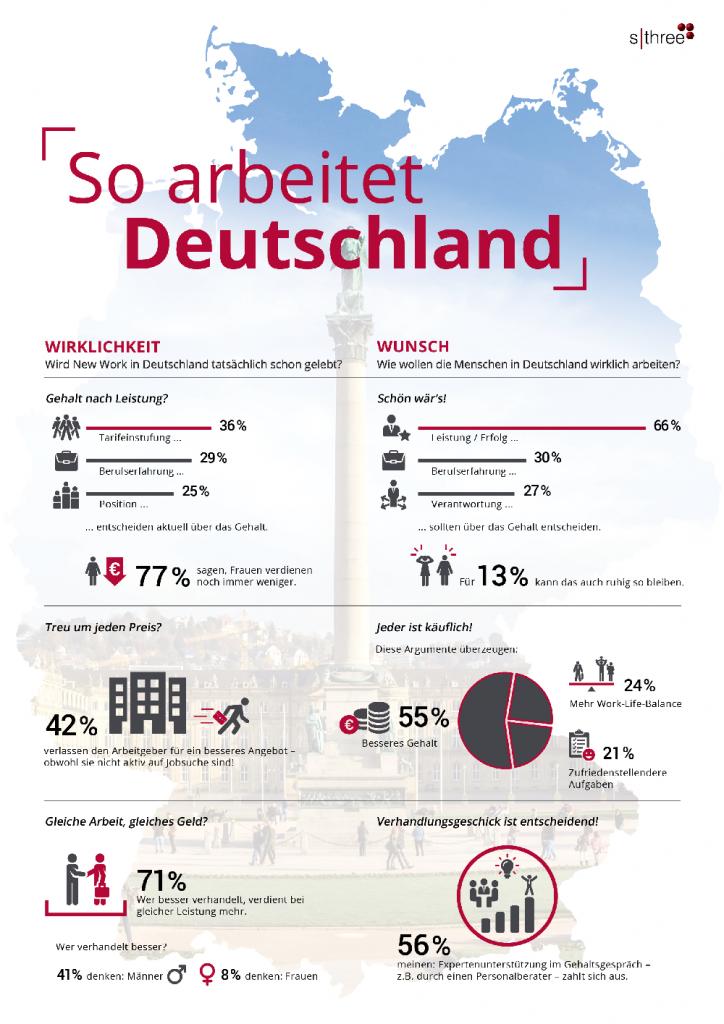 So arbeitet Deutschland, SThree, Gehaltsvergleich, Gender Pay Gap, Crosswater Job Guide,
