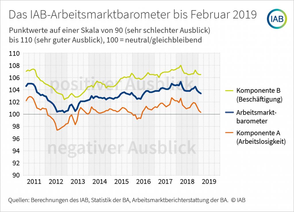 IAB-Arbeitsmarktbarometer, Frühindikator, Enzo Weber, Beschäftigungsaufschwung, Arbeitsmarktttend, Crosswater Job Guide,