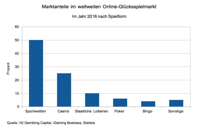 Spielformen mit den größten Marktanteilen im Jahr 2016 weltweit