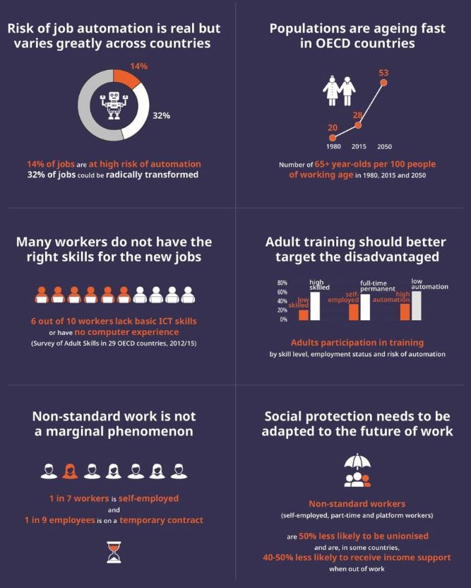 OECD, Future of Work, Job Automation, Adult Training, Crosswater Job Guide,