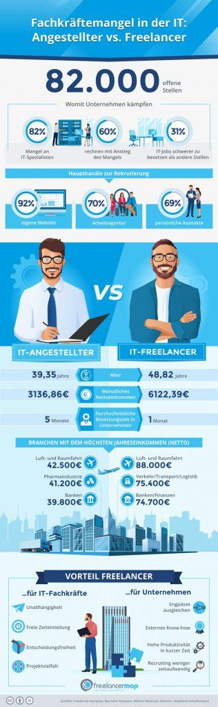 Freelancer, IT-Fachklräftemangel, Thomas Maas, frelancermap, freie Experten, Tag des Freelancers, Crosswater Job Guide,