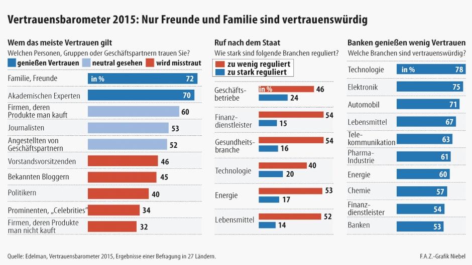 Quelle: FAZ / Edelmann-Studie 2015